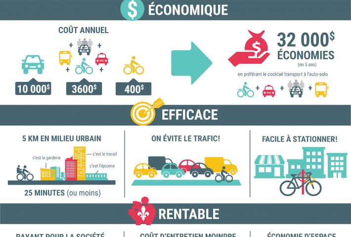 À vélo le partage de la route est obligatoire